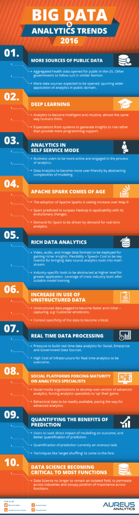 Big Data Innovation and Analytics Trends