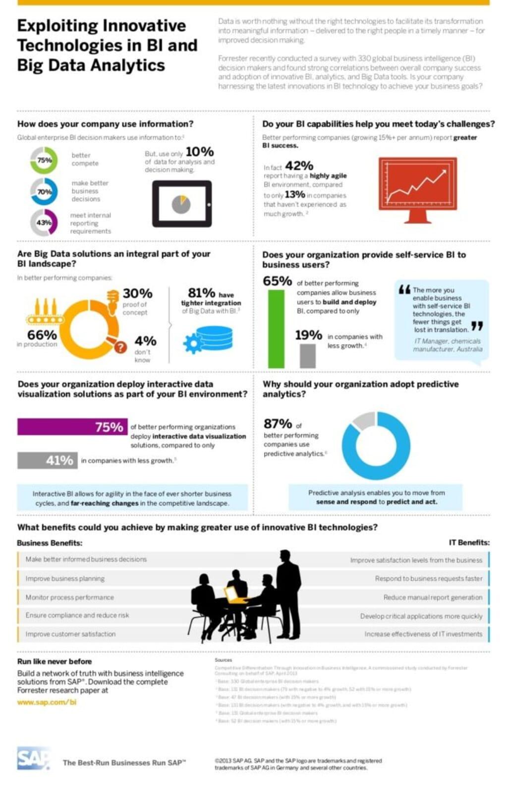 BI Big Data Analytics