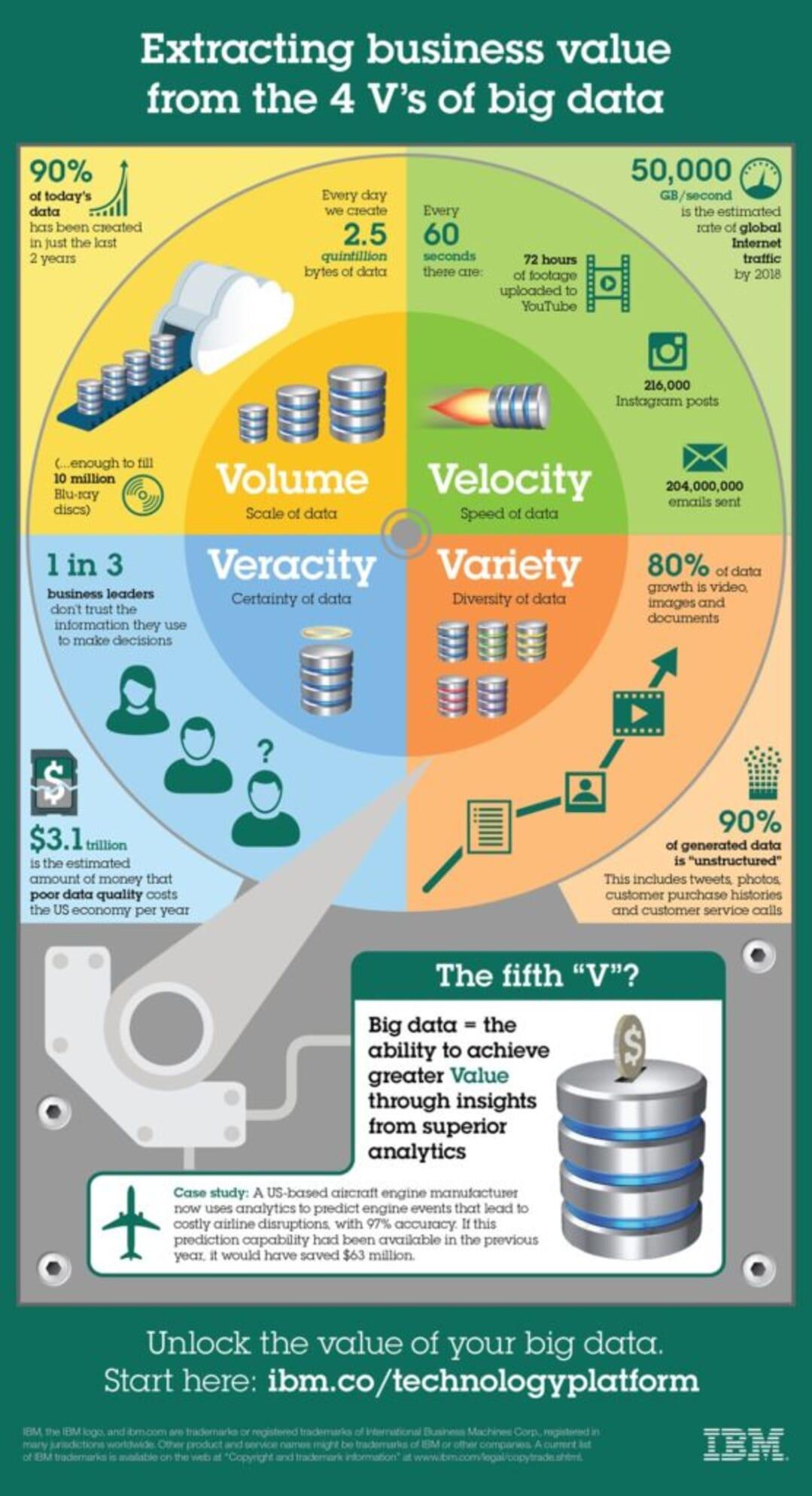 Big Data Innovation 4v