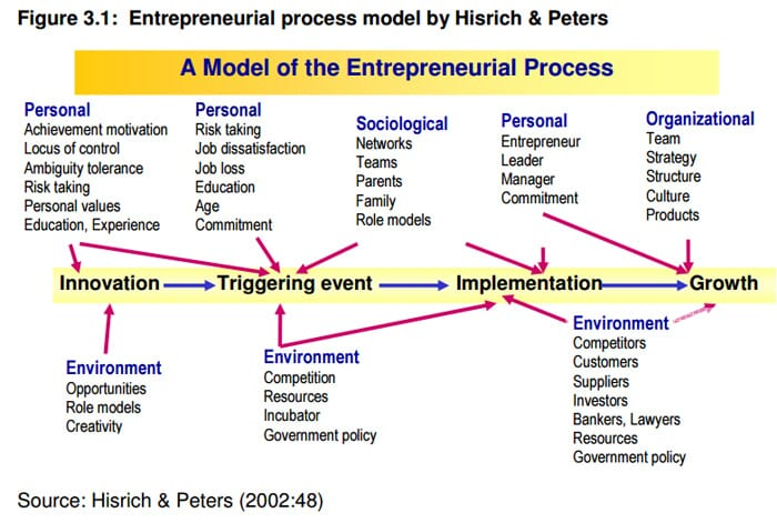 proceso-emprendedor-Hisrich-Peters