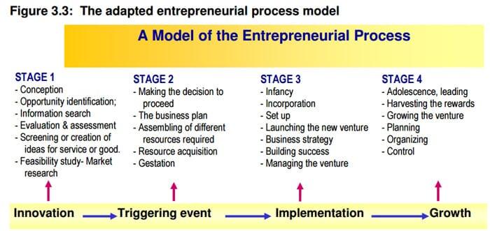 Entrepreneurial process by Pretoria University