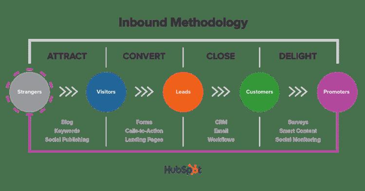 inbound-marketing-methodologia