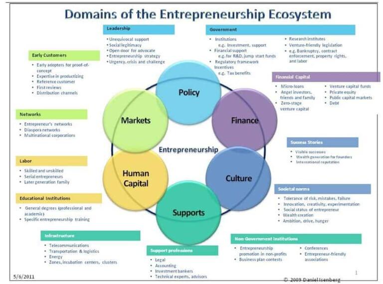 Dominios del ecosistema emprendedor de Isenberg